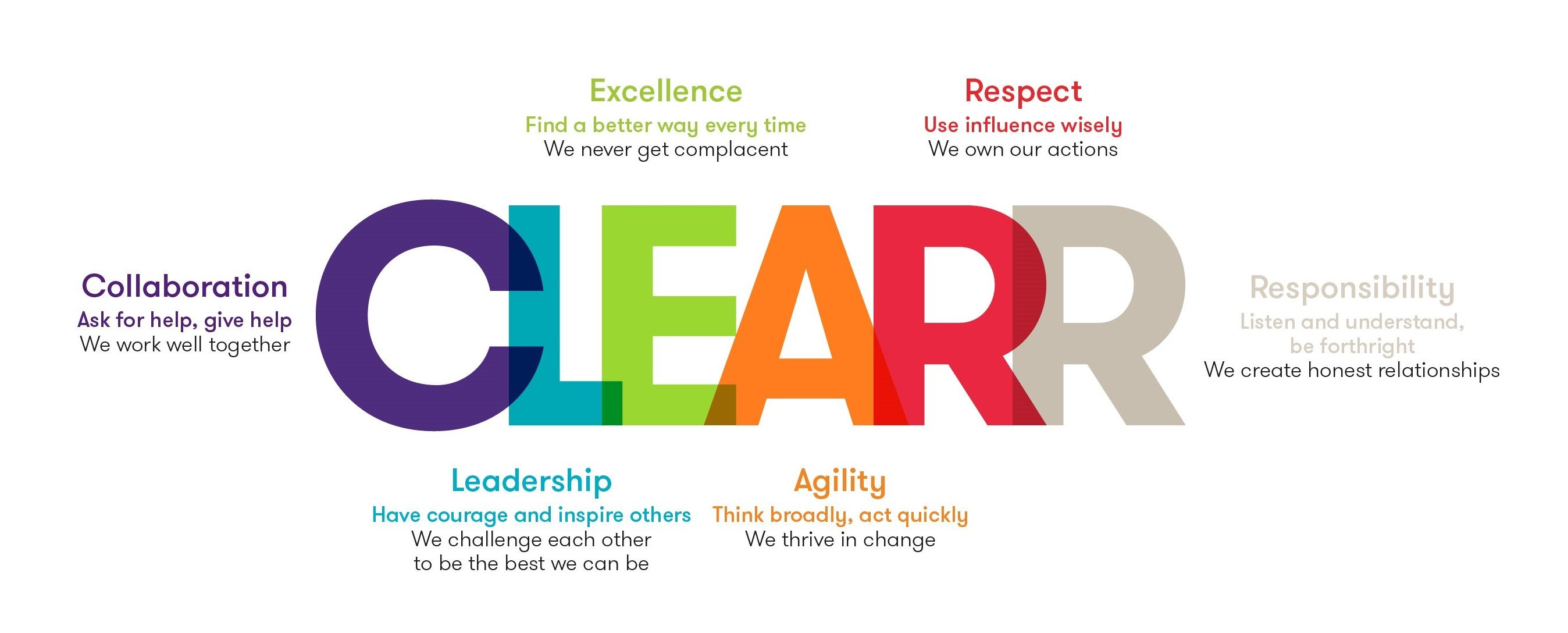 Grant Thornton Luxembourg CLEARR values